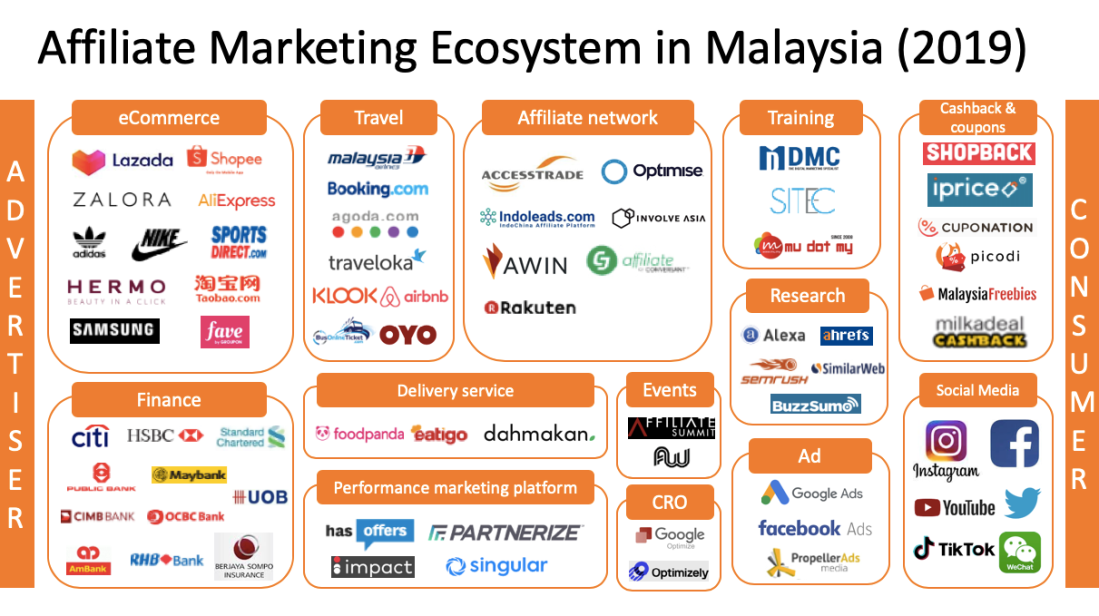 Interspace Digital Malaysia – We update you about affiliate